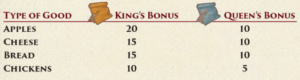 Bonus table for King and Queen of type of good - Sheriff of Nottingham