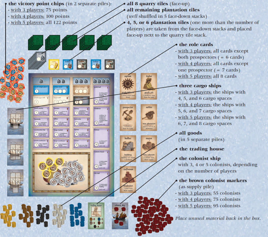 How to play Puerto Rico - board setup